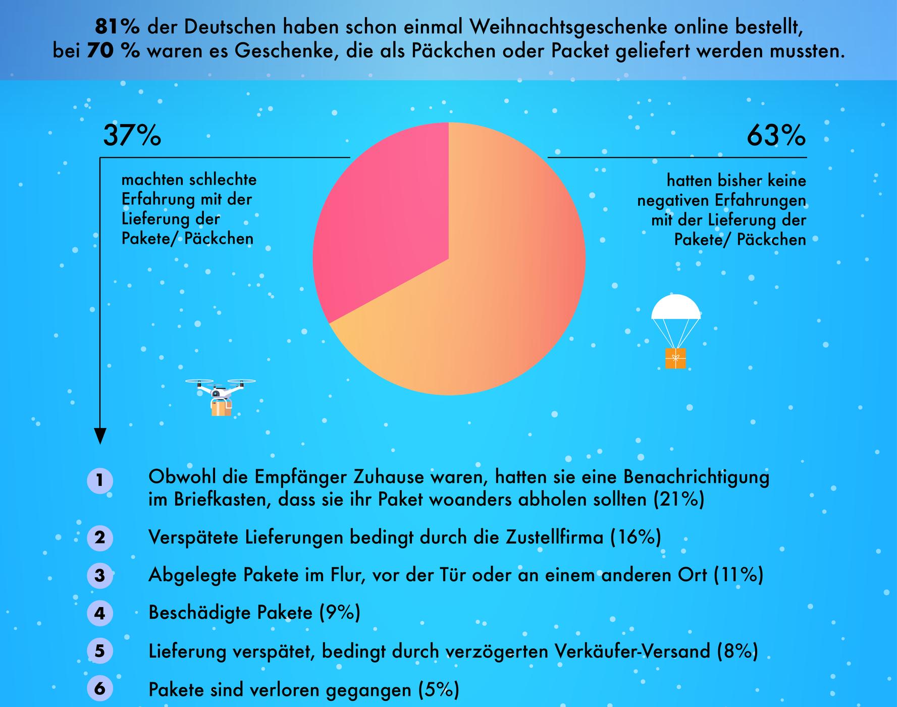 Infografik Teil 2